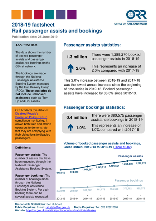 Rail passenger assists 2018-19
